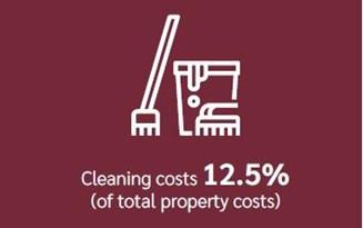 Cleaning costs