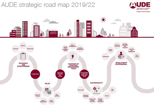 AUDE Strategic Road Map 2019/22